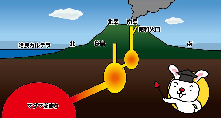 鹿児島県 桜島の大噴火 マグマ溜まり 天平宝字(764年) 文明(1471年) 安永(1779年)大正(1914年)